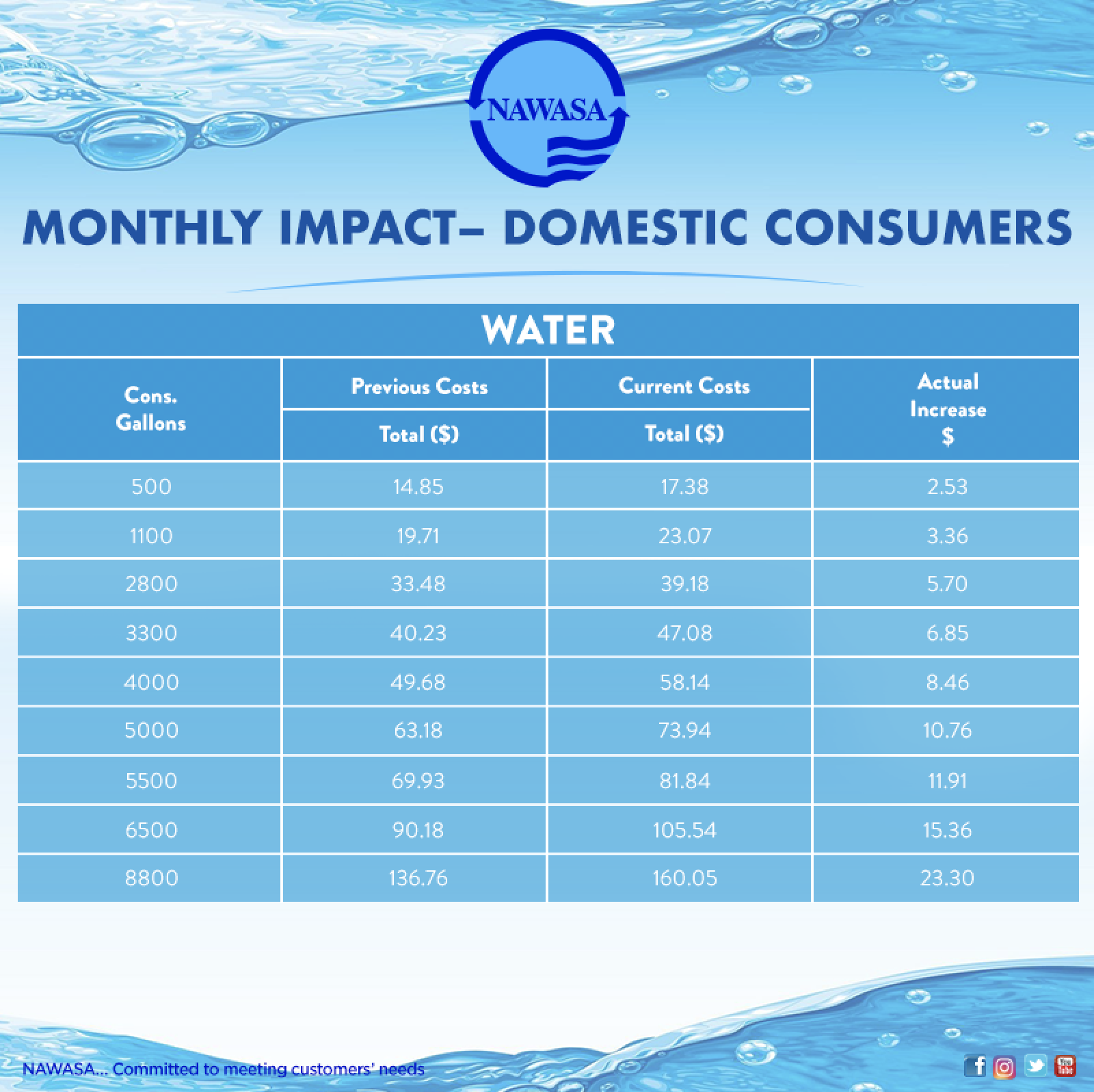 Monthly impact of new rates on domestic consumers