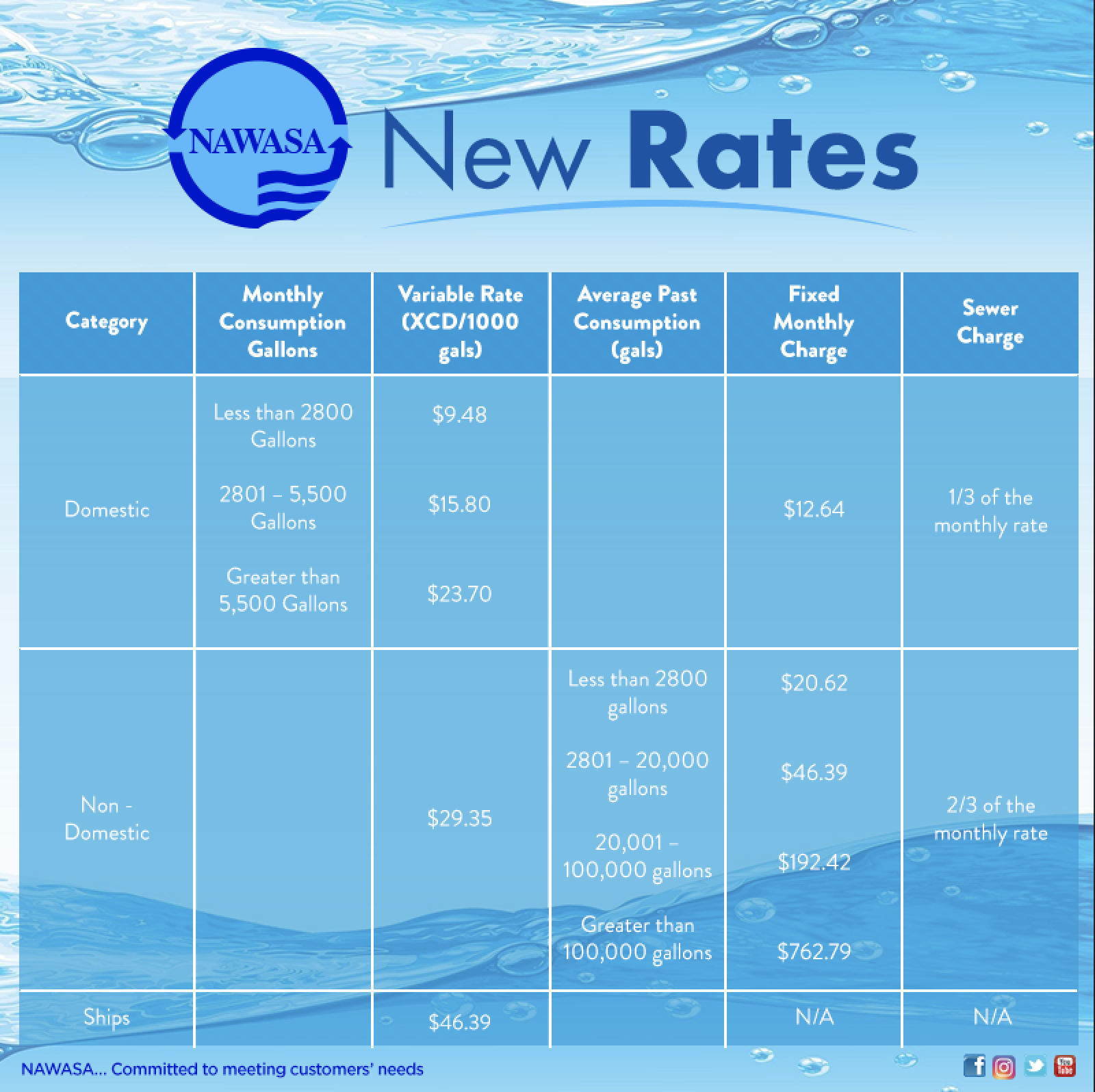NAWASAs New Water Rate